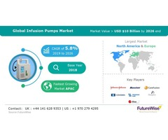 Infusion Pumps Market Report