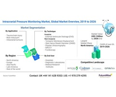 Intracranial Pressure Monitoring Market Report