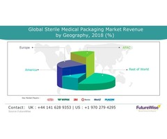 Sterile Medical Packaging Market Report