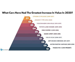 What Cars Have Had The Greatest Increase In Value In 2020?